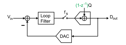 CT SDM with noise shaping quantizer