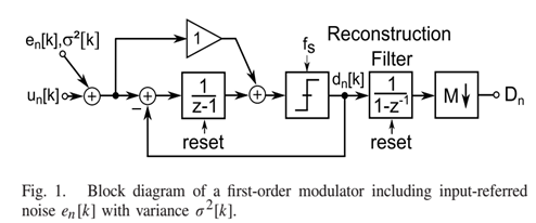 1st order Incremental ΔΣ Modulators
