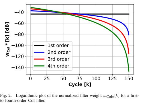 filter weight
